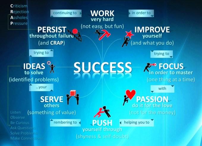 Success 6